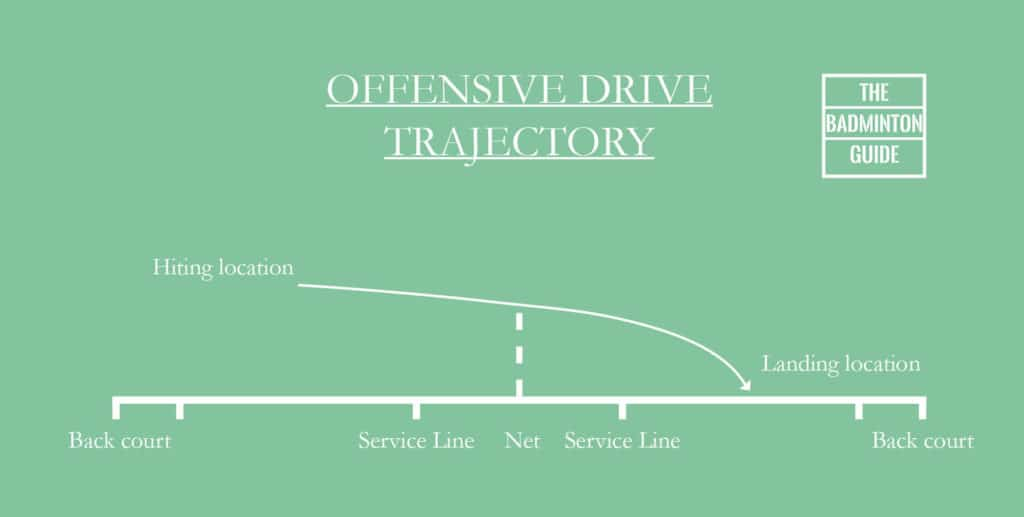 Trajectory offensive drive